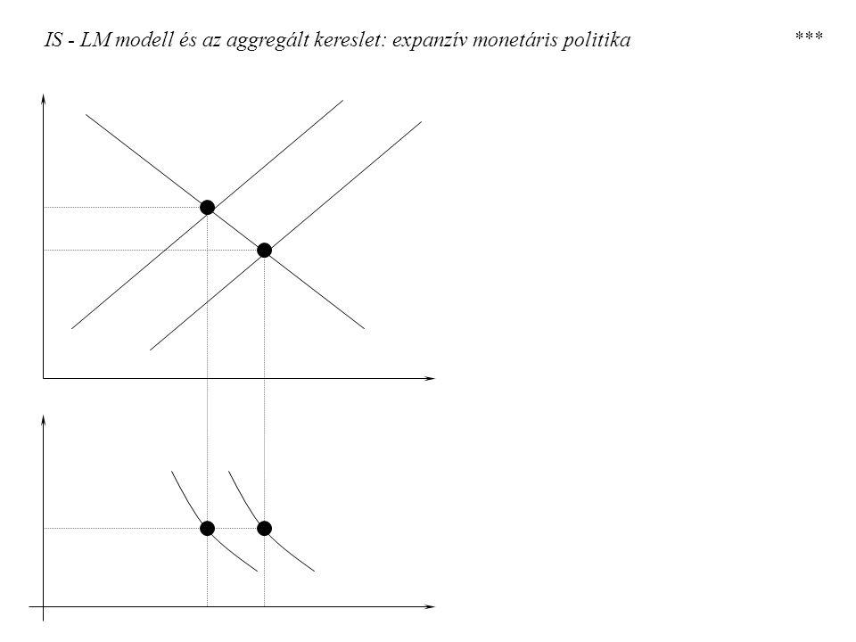 IS - LM modell és az aggregált kereslet: expanzív monetáris politika ***