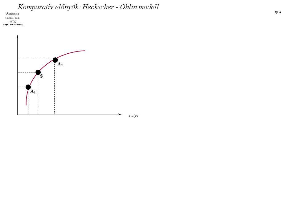 Komparatív előnyök: Heckscher - Ohlin modell A munka relatív ára W/R (wage / rate of interest) A2A2 A1A1 S P m /p k **
