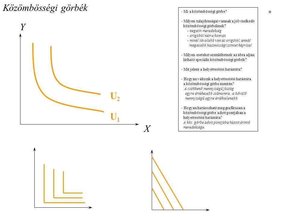 Közömbösségi görbék - Mi a közömbösségi görbe.