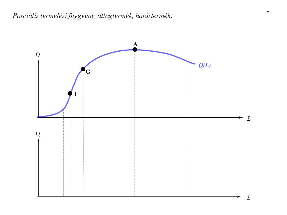 X Y A komparatív előnyök: Adam Smith és Ricardo X Y X Y *