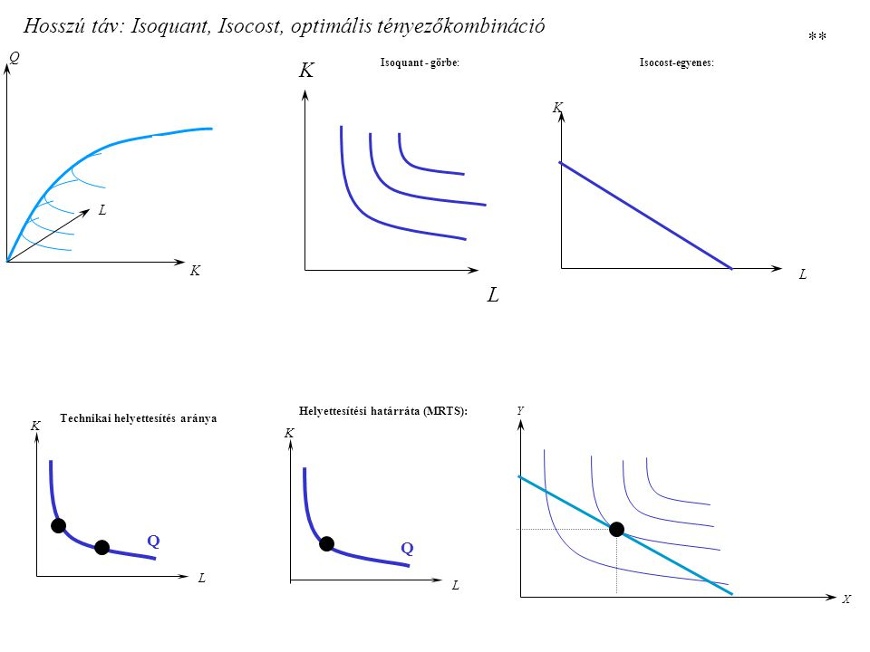 Hosszú táv: Isoquant, Isocost, optimális tényezőkombináció Q K L K L Isoquant - görbe: K L Q Technikai helyettesítés aránya K L Q Helyettesítési határráta (MRTS):Y X K L Isocost-egyenes: **