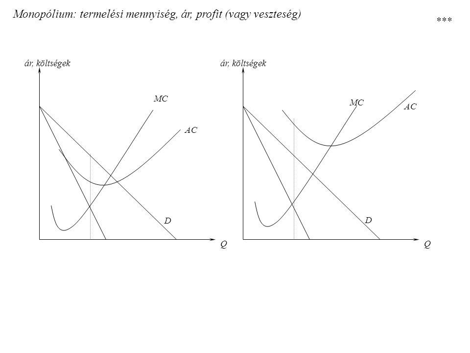 Monopólium: termelési mennyiség, ár, profit (vagy veszteség) D D MC AC QQ ár, költségek ***