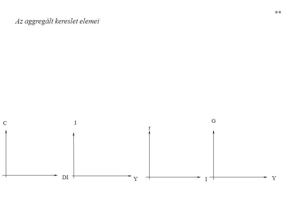 45° Jövedelem-kiadási modell: tervezett kiadások görbéje EE Y Y Egyensúlyi jövedelem meghatározása **