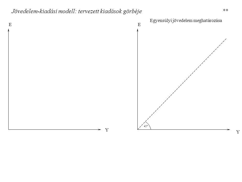 Jövedelem-kiadási modell: kiadási multiplikátor, adómultiplikátor E E Y YeYe E E Y YeYe Kiadási multiplikátor Adómultiplikátor **