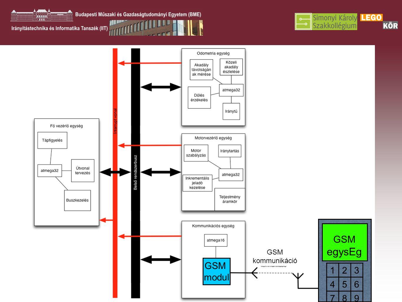 GSM modul GSM kommunikáció GSM egysEg 123 456 789