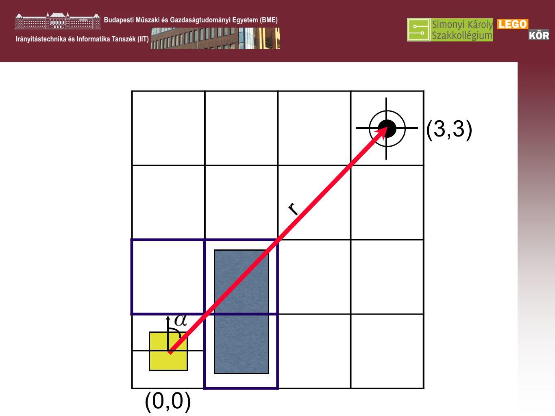 (0,0) (4,4) r (3,3)