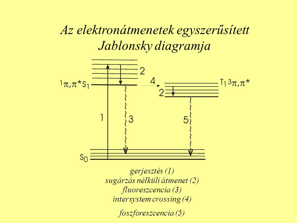 Az elektronátmenetek egyszerűsített Jablonsky diagramja gerjesztés (1) sugárzás nélküli átmenet (2) fluoreszcencia (3) intersystem crossing (4) foszfo