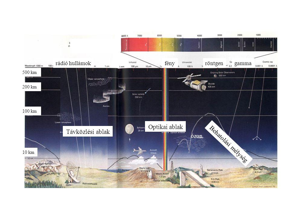 Fotofizikai folyamat (fényabszorpció) Fotokémiai reakció Fotobiológiai következmény A biológiai hatás kialakulásának lépései A fény elnyelődése a fotobiológiai hatás kialakulásának feltétele