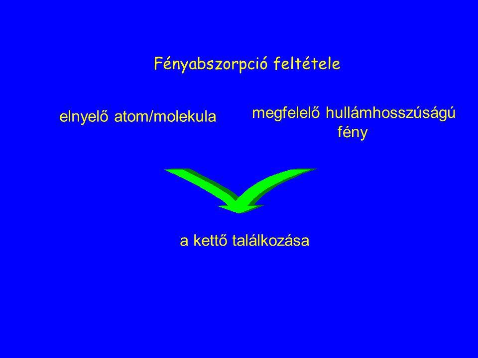 Fényabszorpció feltétele elnyelő atom/molekula megfelelő hullámhosszúságú fény a kettő találkozása