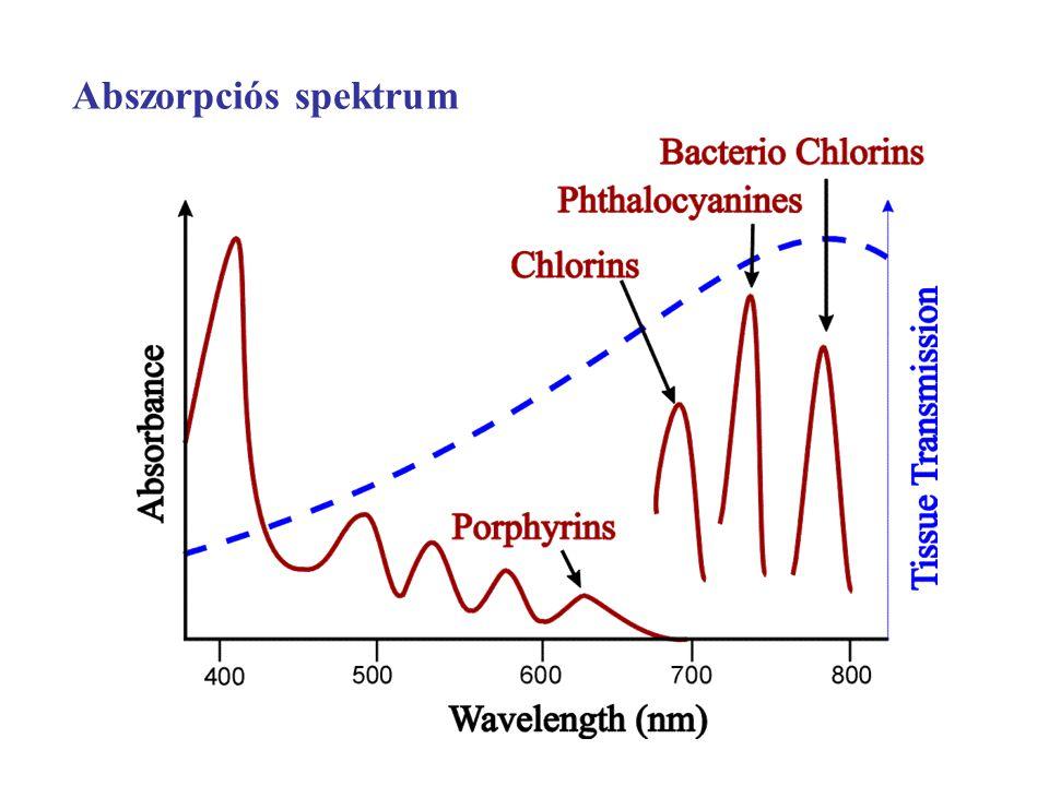 Abszorpciós spektrum