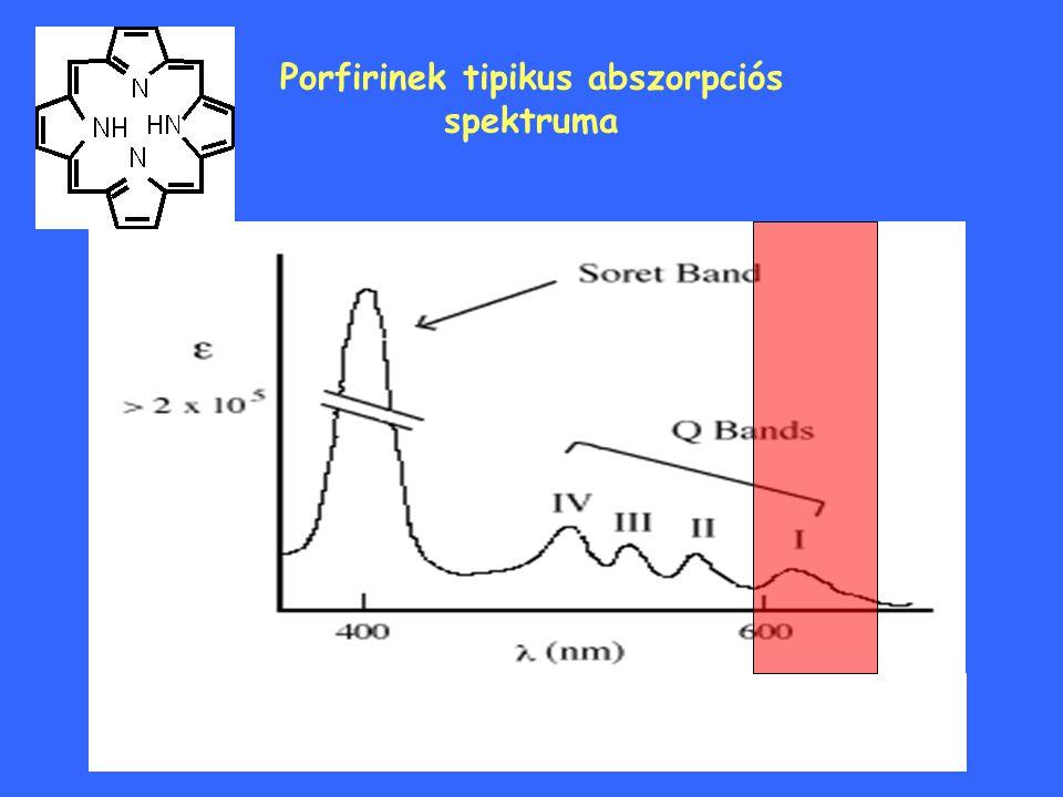Porfirinek tipikus abszorpciós spektruma