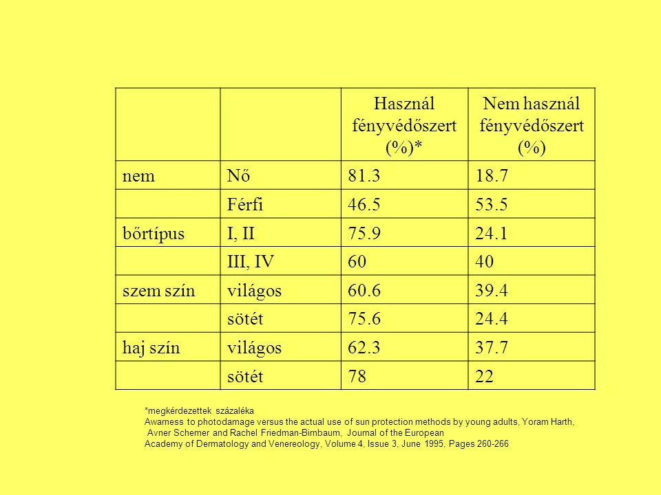 Használ fényvédőszert (%)* Nem használ fényvédőszert (%) nemNő81.318.7 Férfi46.553.5 bőrtípusI, II75.924.1 III, IV6040 szem színvilágos60.639.4 sötét75.624.4 haj színvilágos62.337.7 sötét7822 *megkérdezettek százaléka Awarness to photodamage versus the actual use of sun protection methods by young adults, Yoram Harth, Avner Schemer and Rachel Friedman-Birnbaum, Journal of the European Academy of Dermatology and Venereology, Volume 4, Issue 3, June 1995, Pages 260-266