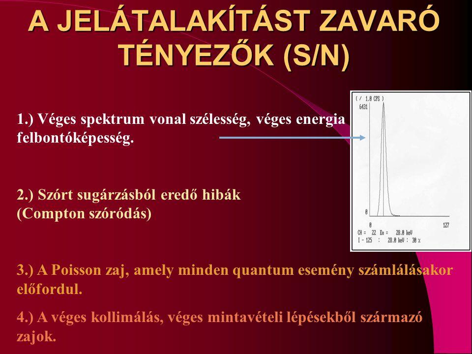 A JELÁTALAKÍTÁST ZAVARÓ TÉNYEZŐK (S/N) 1.) Véges spektrum vonal szélesség, véges energia felbontóképesség. 2.) Szórt sugárzásból eredő hibák (Compton