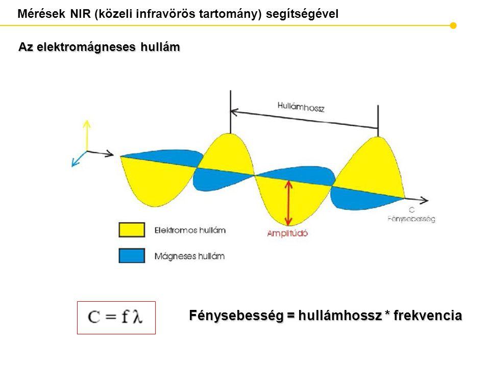 Mérések NIR (közeli infravörös tartomány) segítségével Fénysebesség = hullámhossz * frekvencia Az elektromágneses hullám