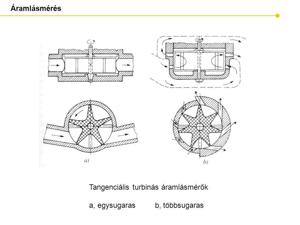 Áramlásmérés Tangenciális turbinás áramlásmérők a, egysugaras b, többsugaras