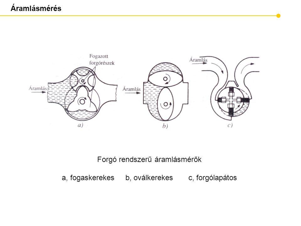 Áramlásmérés Keringőelemes áramlásmérő vázlata 1, ház 2, csigatengely 3, keringőelem (golyó) 4, induktív érzékelő 5, horony a keringőelem számára