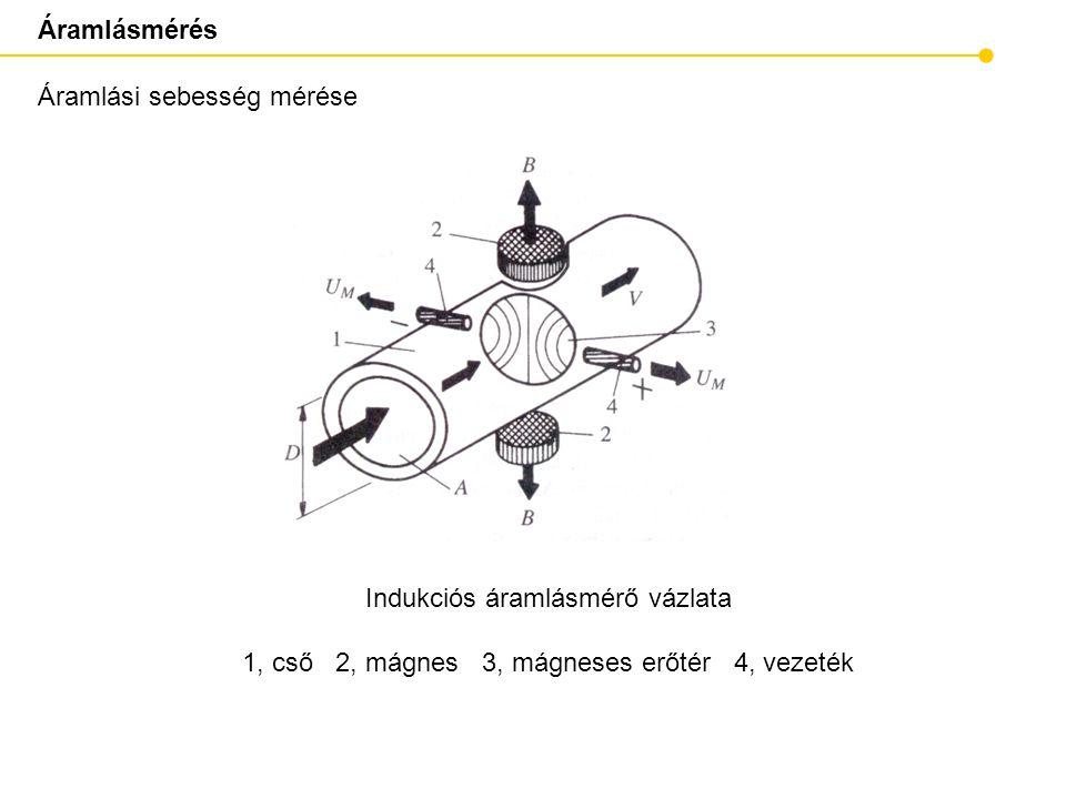 Áramlásmérés Áramlási sebesség mérése Indukciós áramlásmérő vázlata 1, cső 2, mágnes 3, mágneses erőtér 4, vezeték