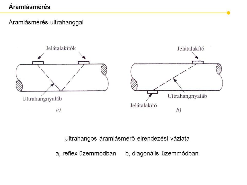 A NIR mérési elv és kalibráció (Forrás: D. Long and T. Rosenthal)