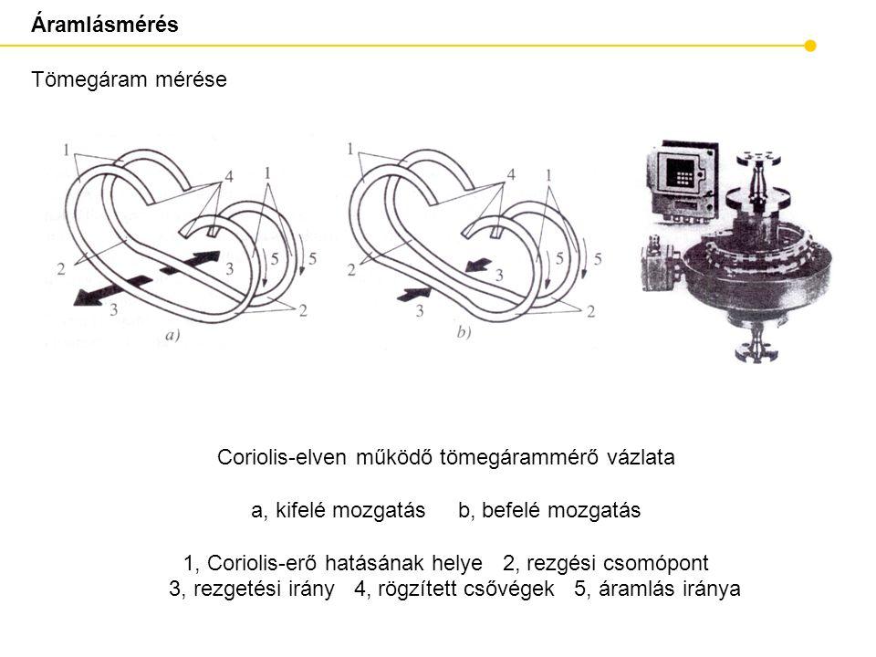 Áramlásmérés Tömegáram mérése Coriolis-elven működő tömegárammérő vázlata a, kifelé mozgatás b, befelé mozgatás 1, Coriolis-erő hatásának helye 2, rezgési csomópont 3, rezgetési irány 4, rögzített csővégek 5, áramlás iránya