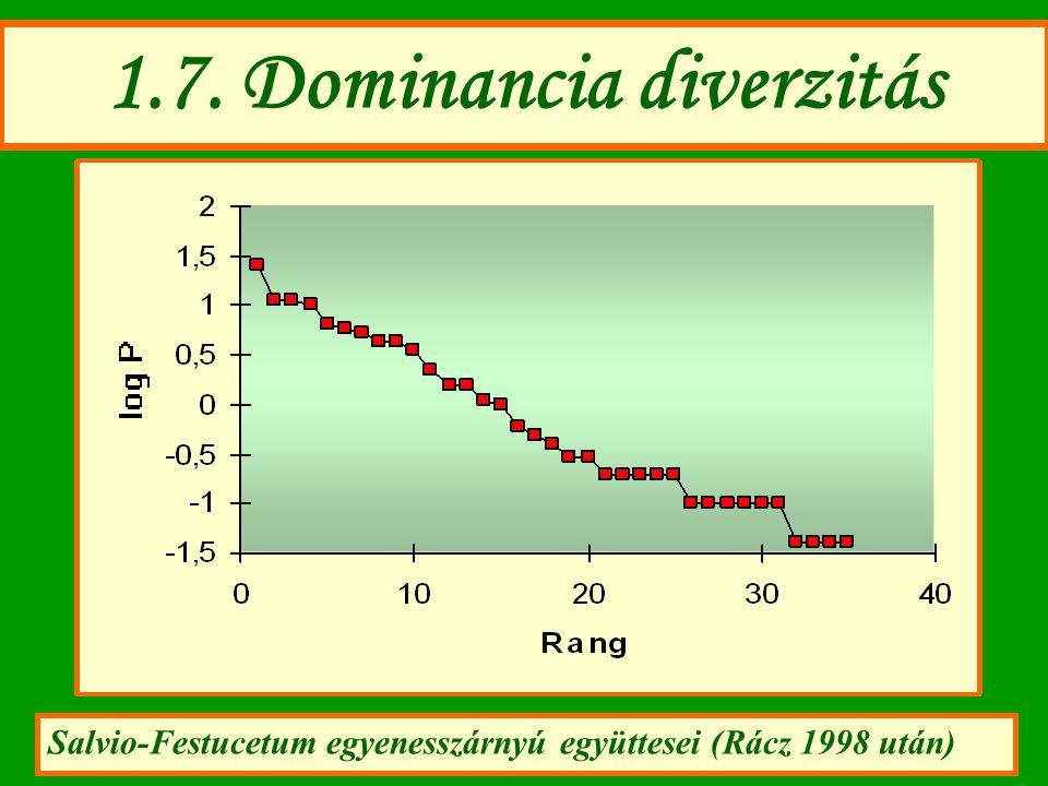 1.7. Dominancia diverzitás Salvio-Festucetum egyenesszárnyú együttesei (Rácz 1998 után)