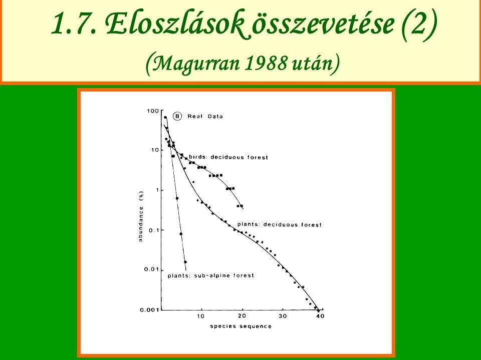 1.7. Eloszlások összevetése (2) ( Magurran 1988 után)