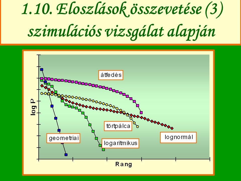 1.10. Eloszlások összevetése (3) szimulációs vizsgálat alapján