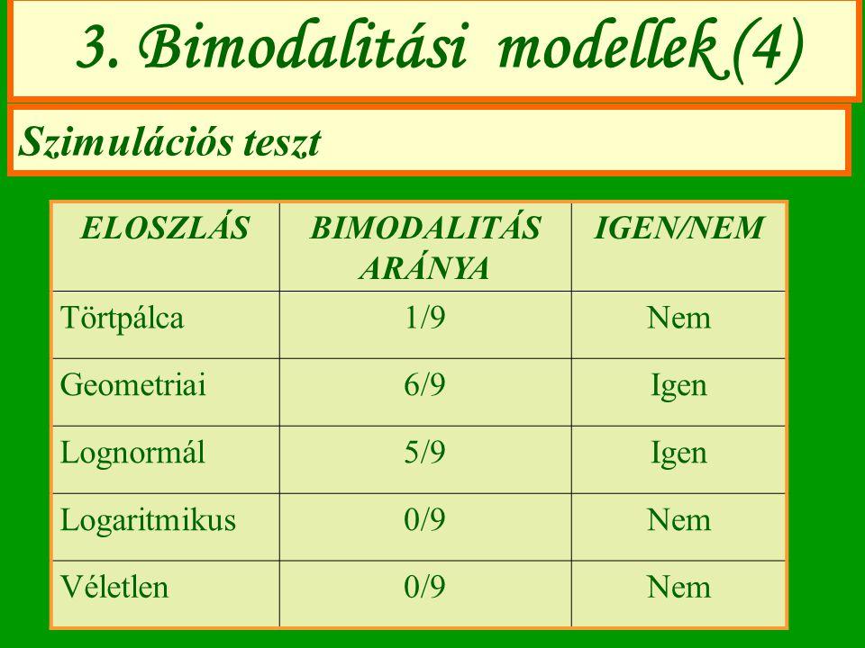 3. Bimodalitási modellek (4) Szimulációs teszt ELOSZLÁSBIMODALITÁS ARÁNYA IGEN/NEM Törtpálca1/9Nem Geometriai6/9Igen Lognormál5/9Igen Logaritmikus0/9N