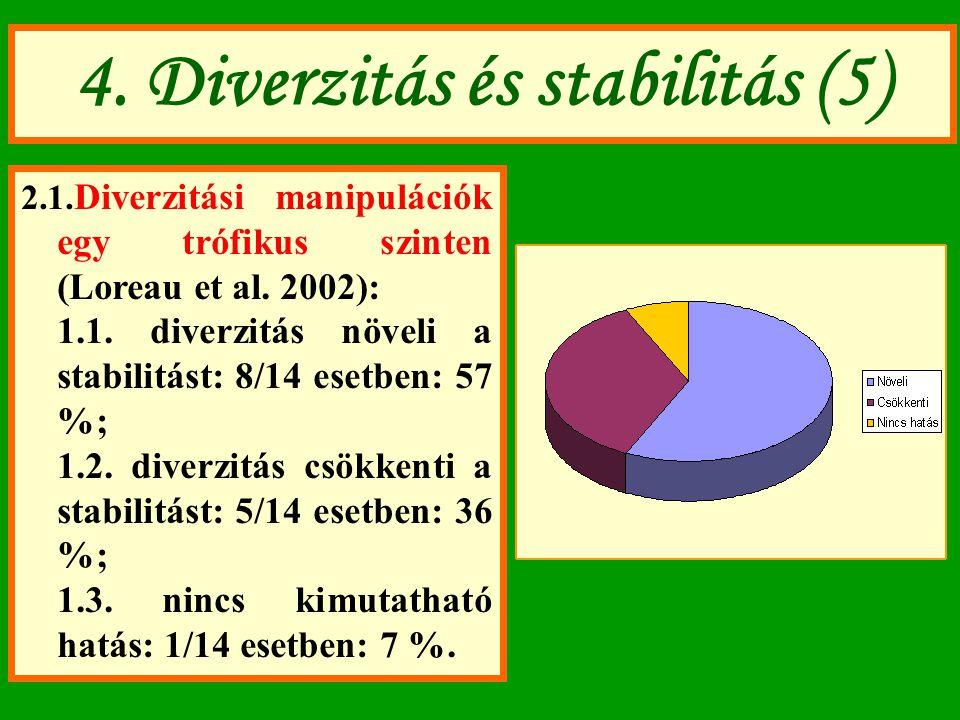 4. Diverzitás és stabilitás (5) 2.1. Diverzitási manipulációk egy trófikus szinten (Loreau et al. 2002): 1.1. diverzitás növeli a stabilitást: 8/14 es