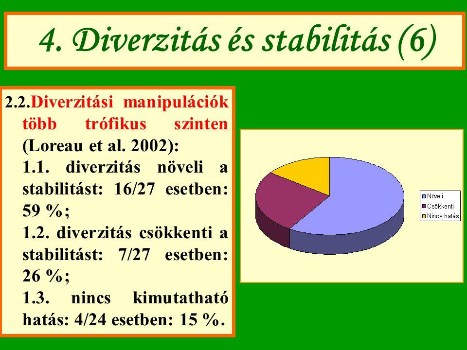 4. Diverzitás és stabilitás (6) 2.2. Diverzitási manipulációk több trófikus szinten (Loreau et al. 2002): 1.1. diverzitás növeli a stabilitást: 16/27