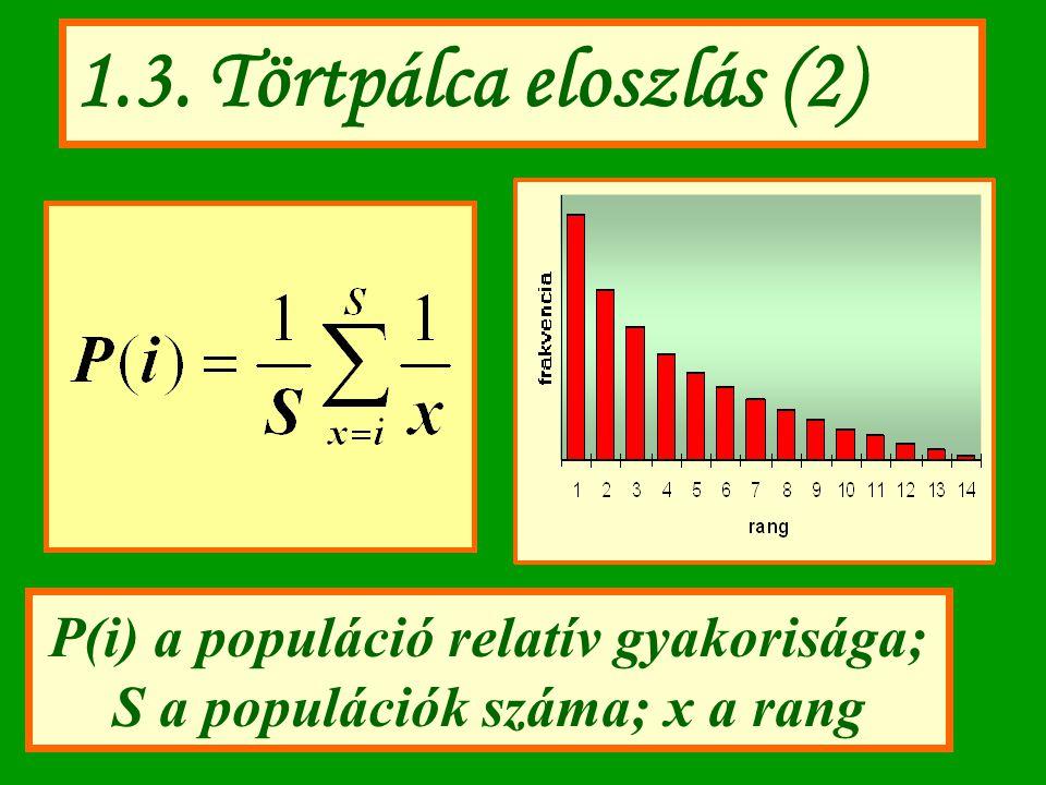 1.3. Törtpálca eloszlás (2) P(i) a populáció relatív gyakorisága; S a populációk száma; x a rang