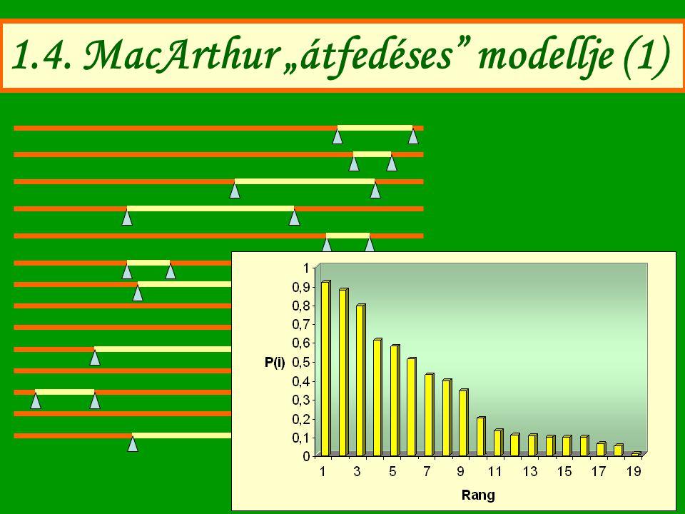 "1.4. MacArthur ""átfedéses"" modellje (1)"