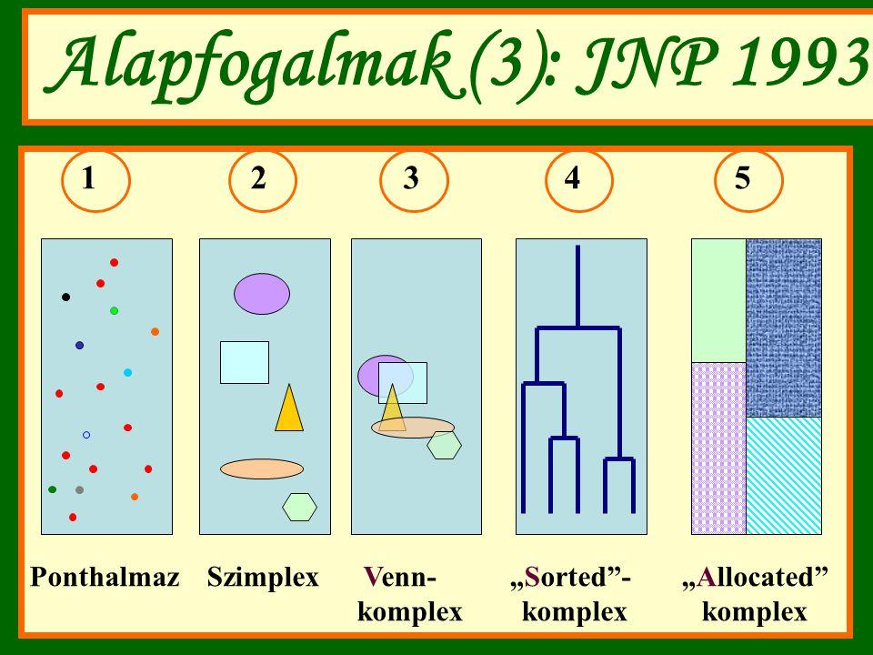 "Alapfogalmak (3): JNP 1993 1 2 3 4 5 Ponthalmaz Szimplex Venn- ""Sorted - ""Allocated komplex komplex komplex"