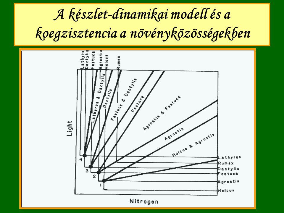 """Chase & Leibold (2003) új """"niche- koncepciója Főleg Tilman modelljeinek hatására és számos hasonló modell grafikus reprezentációját kifejlesztve, új niche-fogalmat vezettek be: a niche magába foglalja mind a """"faj / """"organizmus igényeit (b ≥ d), mint pedig a hatásukat a környezetre."""