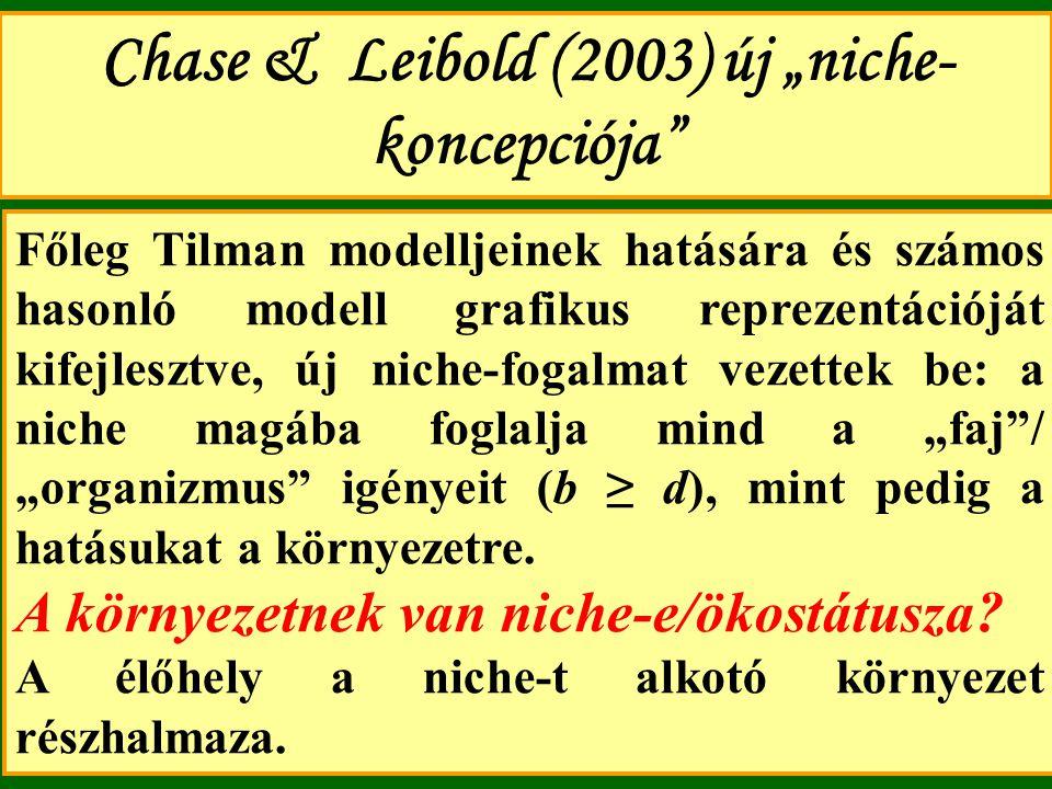 """Chase & Leibold (2003) új """"niche- koncepciója"""" Főleg Tilman modelljeinek hatására és számos hasonló modell grafikus reprezentációját kifejlesztve, új"""
