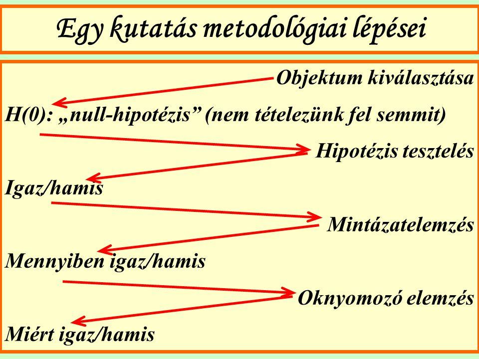 """Egy kutatás metodológiai lépései Objektum kiválasztása H(0): """"null-hipotézis"""" (nem tételezünk fel semmit) Hipotézis tesztelés Igaz/hamis Mintázatelemz"""