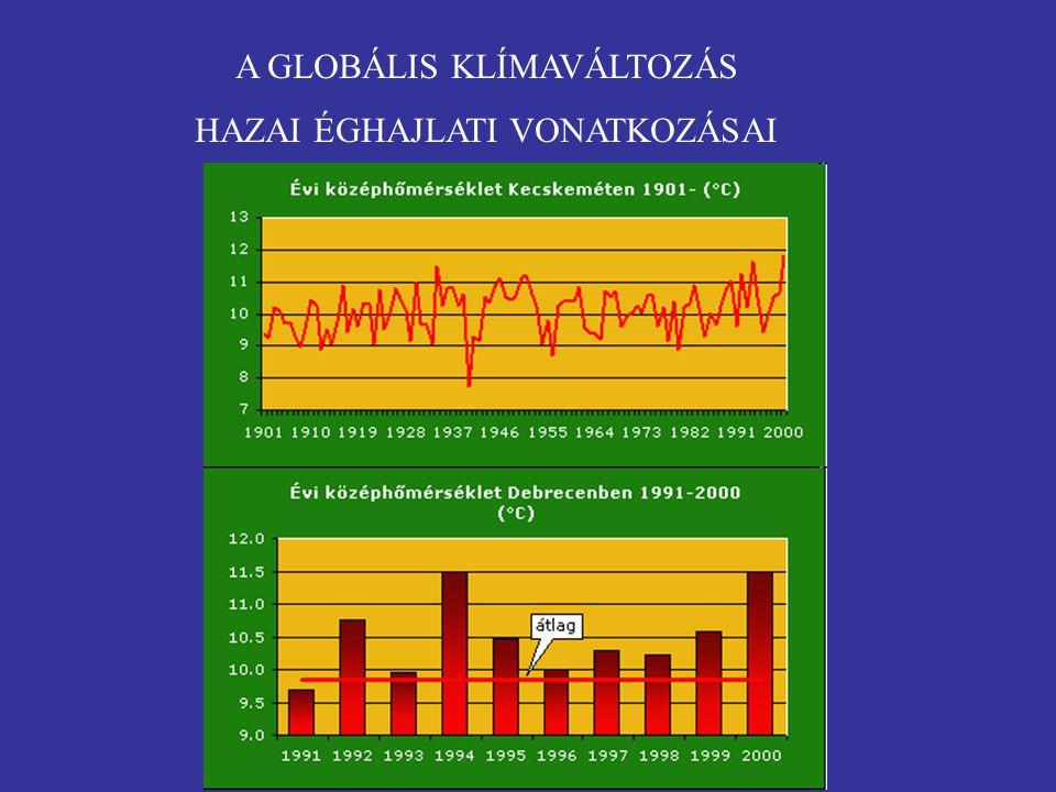 Magyarország hőmérséklete és a változás trendje a 20. században