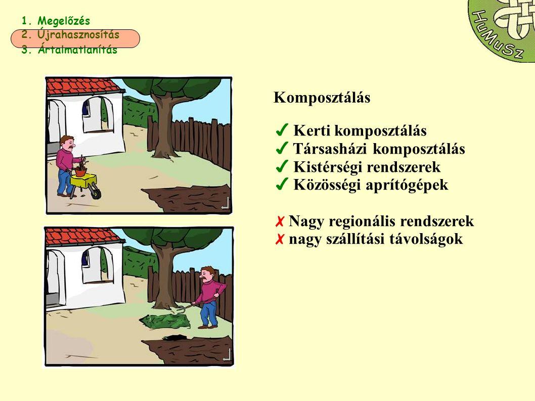 1. Megelőzés 2. Újrahasznosítás 3. Ártalmatlanítás Komposztálás ✔ Kerti komposztálás ✔ Társasházi komposztálás ✔ Kistérségi rendszerek ✔ Közösségi apr