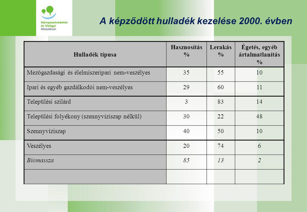 A képződött hulladék kezelése 2000. évben Hulladék típusa Hasznosítás % Lerakás % Égetés, egyéb ártalmatlanítás % Mezőgazdasági és élelmiszeripari nem