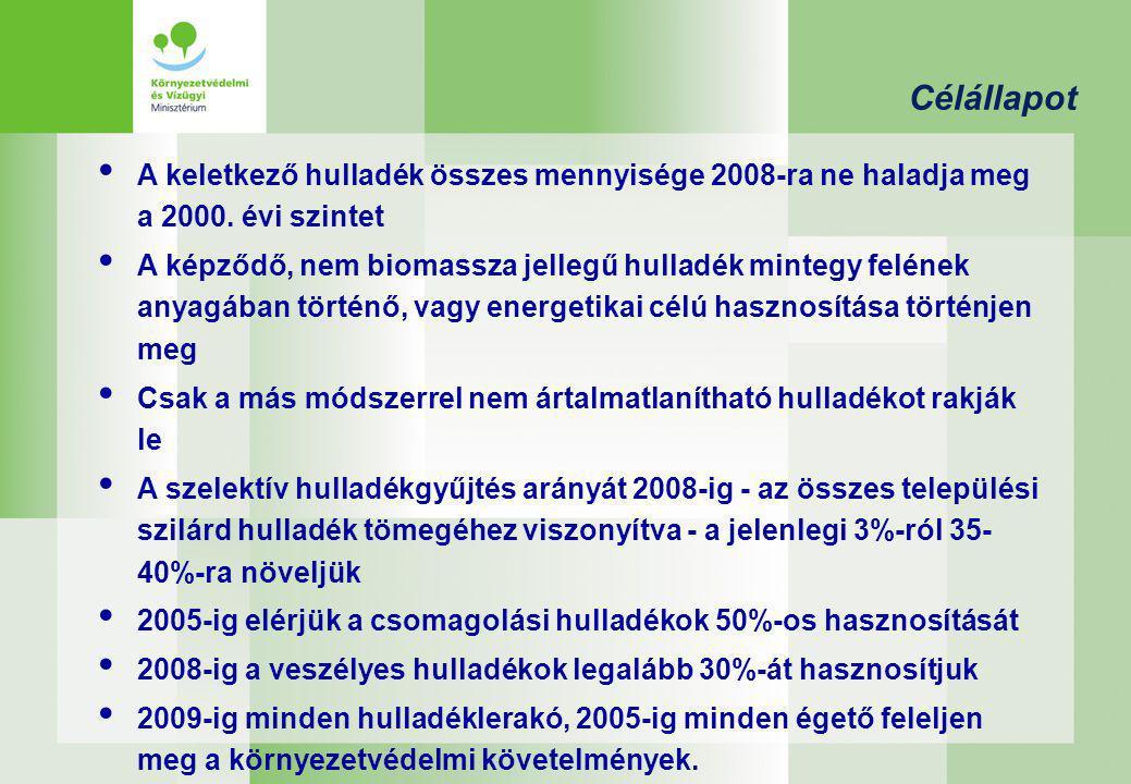 Célállapot A keletkező hulladék összes mennyisége 2008-ra ne haladja meg a 2000. évi szintet A képződő, nem biomassza jellegű hulladék mintegy felének