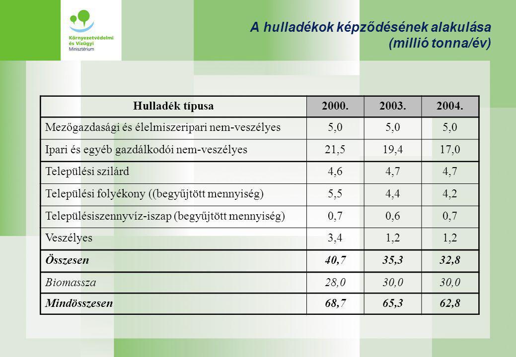 A hulladékok képződésének alakulása (millió tonna/év) Hulladék típusa2000.2003.2004.
