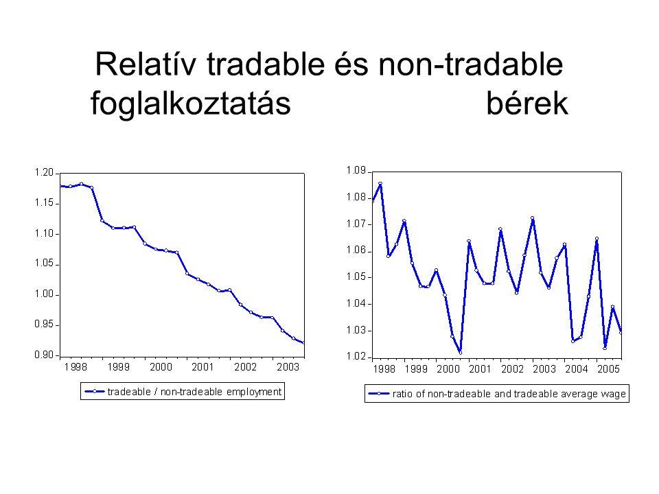 Relatív tradable és non-tradable foglalkoztatásbérek
