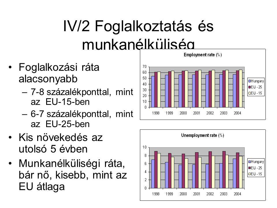 IV/2 Foglalkoztatás és munkanélküliség Foglalkozási ráta alacsonyabb –7-8 százalékponttal, mint az EU-15-ben –6-7 százalékponttal, mint az EU-25-ben K