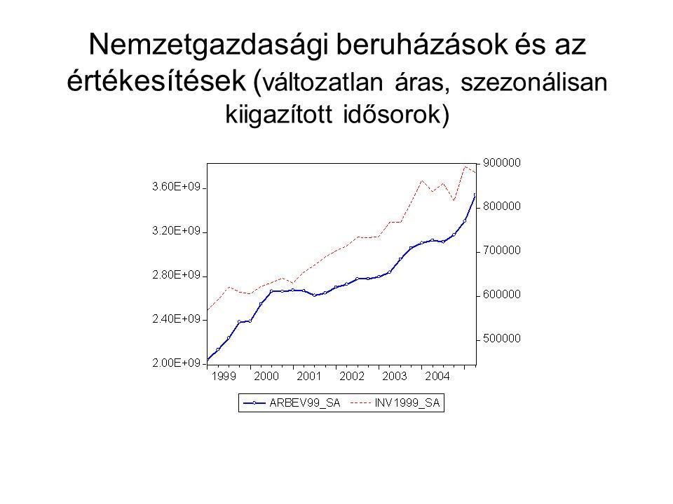 Nemzetgazdasági beruházások és az értékesítések ( változatlan áras, szezonálisan kiigazított idősorok)