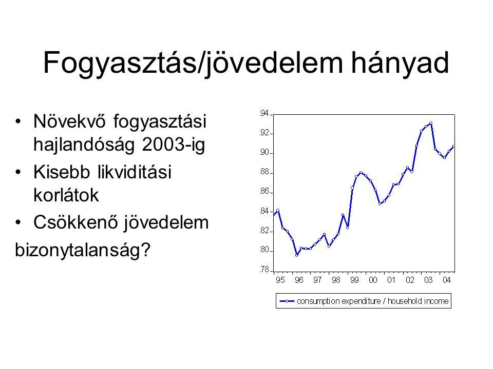 Fogyasztás/jövedelem hányad Növekvő fogyasztási hajlandóság 2003-ig Kisebb likviditási korlátok Csökkenő jövedelem bizonytalanság?