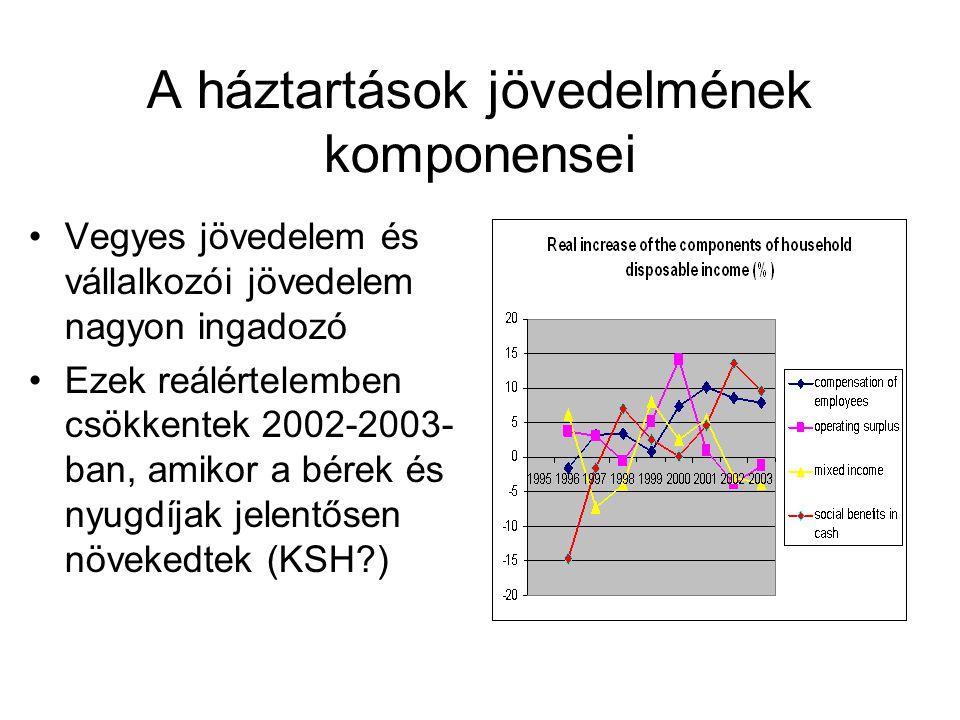 A háztartások jövedelmének komponensei Vegyes jövedelem és vállalkozói jövedelem nagyon ingadozó Ezek reálértelemben csökkentek 2002-2003- ban, amikor