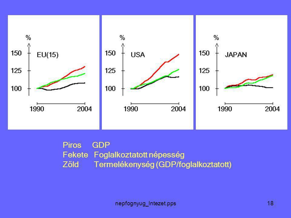 nepfognyug_Intezet.pps18 Piros GDP Fekete Foglalkoztatott népesség Zöld Termelékenység (GDP/foglalkoztatott)