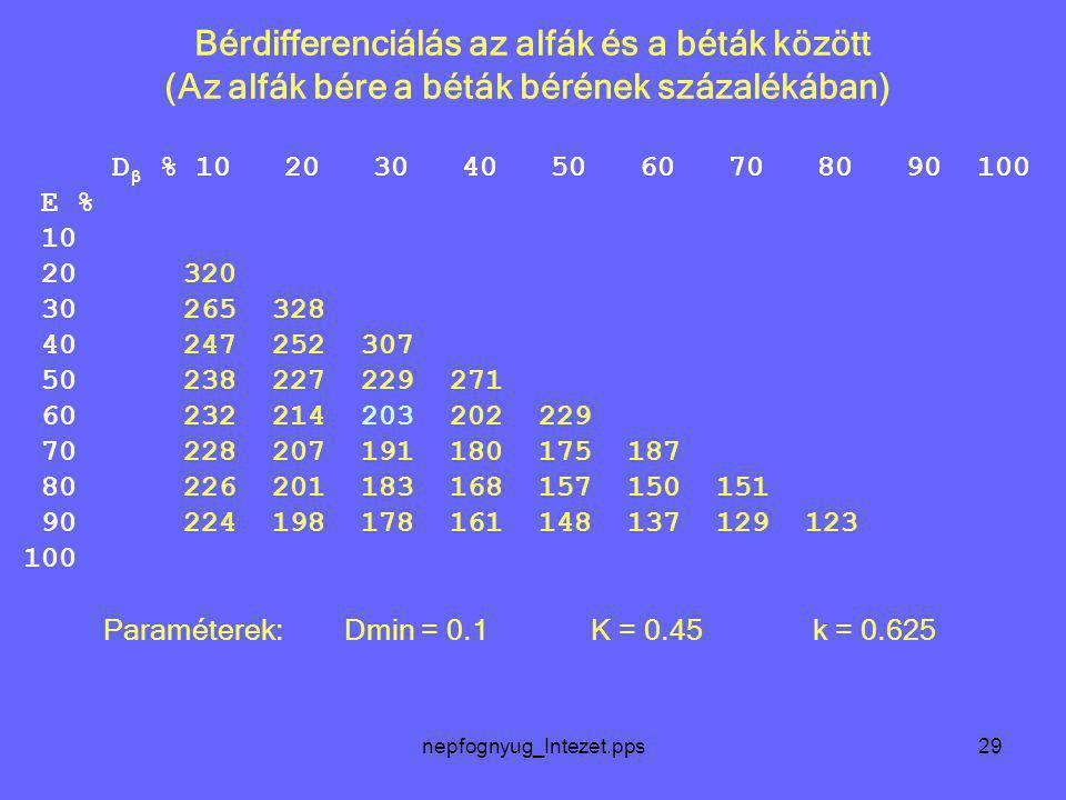nepfognyug_Intezet.pps29 Bérdifferenciálás az alfák és a béták között (Az alfák bére a béták bérének százalékában) D β % 10 20 30 40 50 60 70 80 90 10