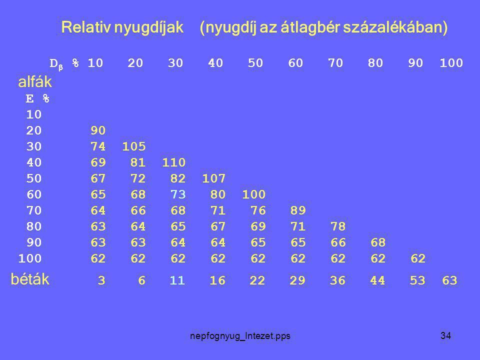 nepfognyug_Intezet.pps34 Relativ nyugdíjak (nyugdíj az átlagbér százalékában) D β % 10 20 30 40 50 60 70 80 90 100 alfák E % 10 20 90 30 74 105 40 69