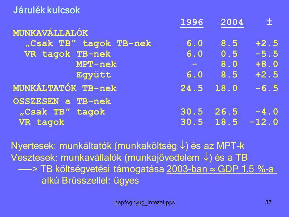 nepfognyug_Intezet.pps37 Járulék kulcsok Nyertesek: munkáltatók (munkaköltség  ) és az MPT-k Vesztesek: munkavállalók (munkajövedelem  ) és a TB ──