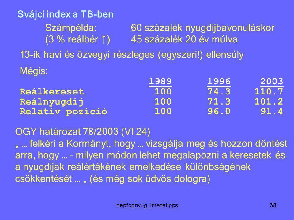 nepfognyug_Intezet.pps38 Svájci index a TB-ben Számpélda: 60 százalék nyugdíjbavonuláskor (3 % reálbér ↑ ) 45 százalék 20 év múlva Mégis: 1989 1996 20